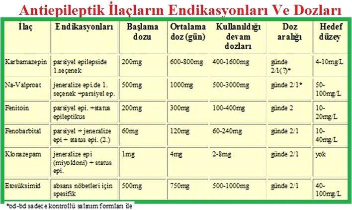 Epilepsi (sara), tanı ve tedavisi: http://www.medikalakademi.com.tr/epilepsi-sara-tedavi/