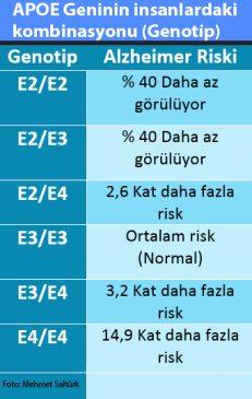 apoe-genotip1