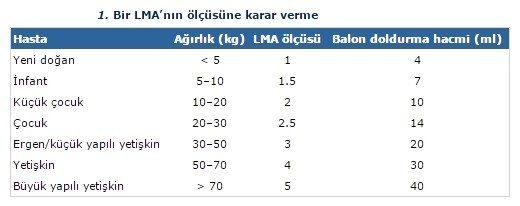 lma-solunum