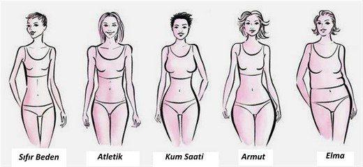 Vücut Tipleri Görsel